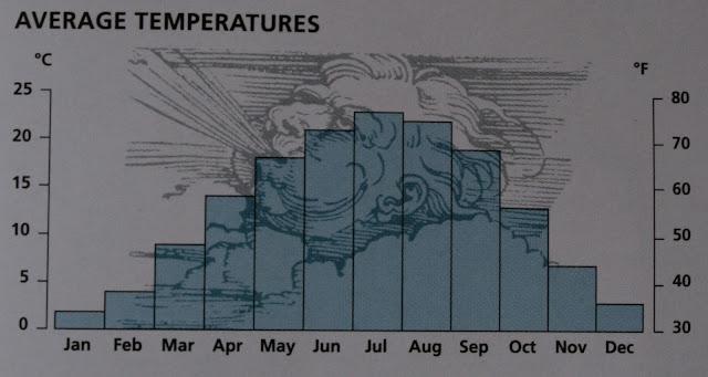 Média de temperatura na Suíça