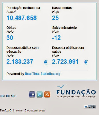 Pordata, Fundação Francisco Manuel dos Santos, Despesa Pública Educação, Despesa Pública Saúde