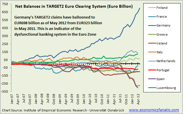 Net Balances in the TARGET2  Euro Clearing System