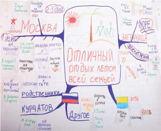 пример mind map нарисованной на бумаге