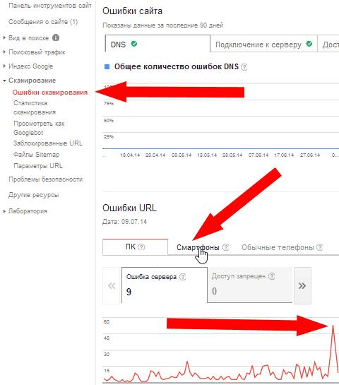 Ошибки сканирования в Гугл.Вебмастер