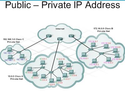 Jenis Jenis IP Address, Format Penulisan IP ADDRESS, Format Penulisan IP ADDRESS Public dan Private dalam Jaringan Komputer