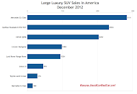 U.S.December 2012 large luxury SUV sales chart