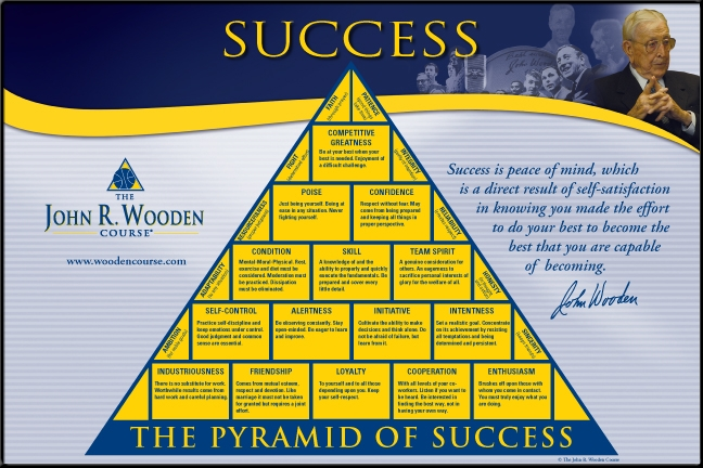Gorgeous image throughout john wooden pyramid of success printable