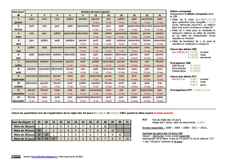 En plein dans l'EEQ !: Tableaux de calcul des délais