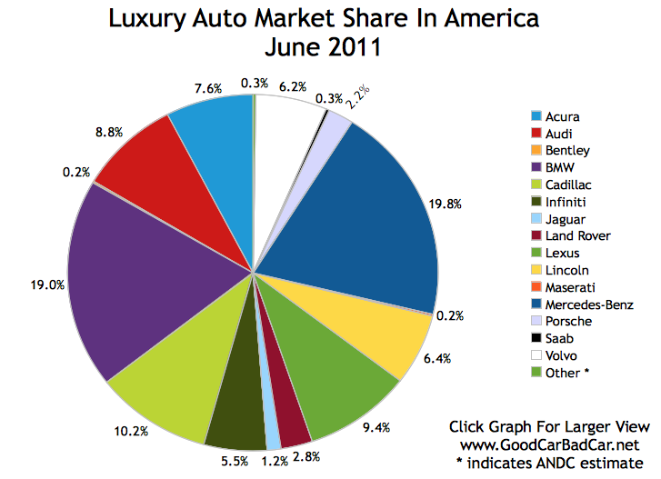 the luxury automobile industry marketing essay Mercedes-benz cars sales and marketing strategy  auto industry continues to be a growth  for the premium/luxury market strong growth is expected especially.