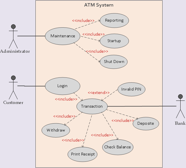 Use cases requirements elicitation business analyst with swadeep sample use case diagram of atm system ccuart Choice Image
