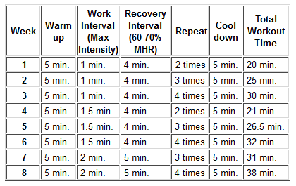 Interval training fitness components