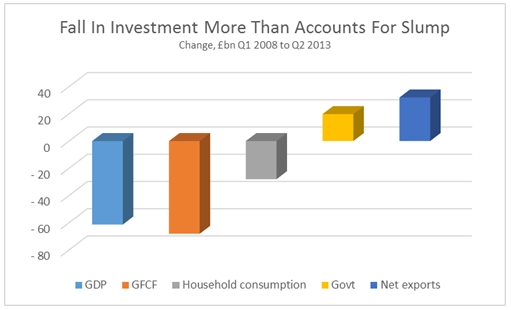 Does new economic data show that austerity does not work?  - Page 8 Fig+1
