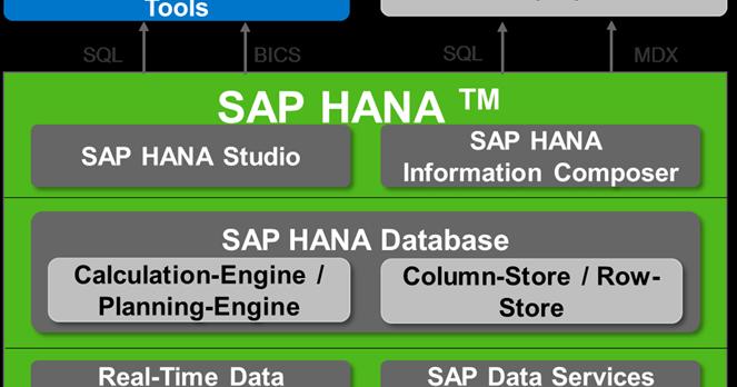 SAP HANA TUTORIALS FREE - S/4 HANA: What is HANA ...