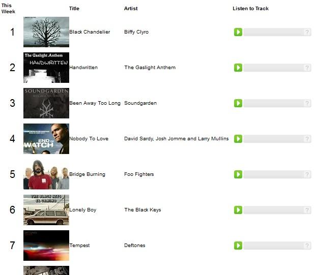 ... saja baharblogging akan memberikan list lagu lagu rock terbaru dan