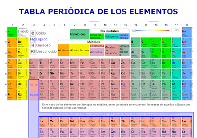 metales pesados tabla periodica elementos gallery periodic table metales pesados tabla periodica elementos images periodic table - Metales Pesados Tabla Periodica Elementos
