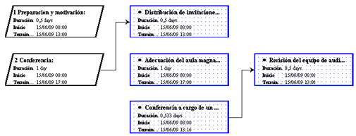 Diagramas de red en OpenProj