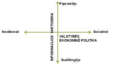 """Grupė """"Bibliotekos regionams"""" nagrinėjo ateities pasaulius, parodytus 4 pav. Šiuose pasauliuose veikia dvi jėgos – """"Informacijos vartosena"""" ir """"Valstybės ekonominė politika"""""""