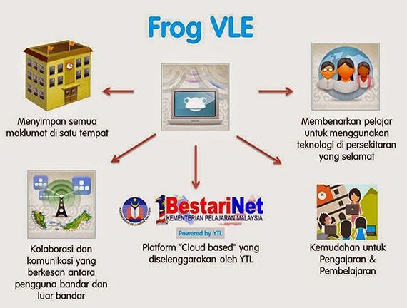 V Frog Kpm Kekerapan Penggunaan FROG