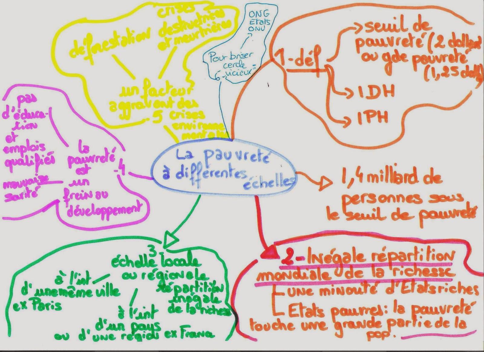 Salle Sophie Scholl Carte Mentale Cours Sur La Pauvret