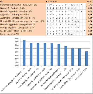 resultat_blindtest.PNG