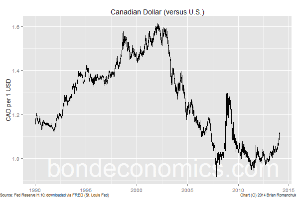 Chart: Canadian Dollar