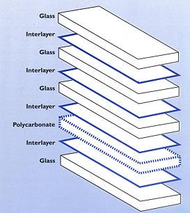 A level coursework bulletproof glass