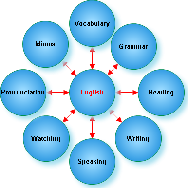 How To Learn English Bolta Karachi You Can Be A Serious Student Who Has Fun  At