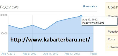 analytics blogspot kabarterbaru.net, pasang iklan murah