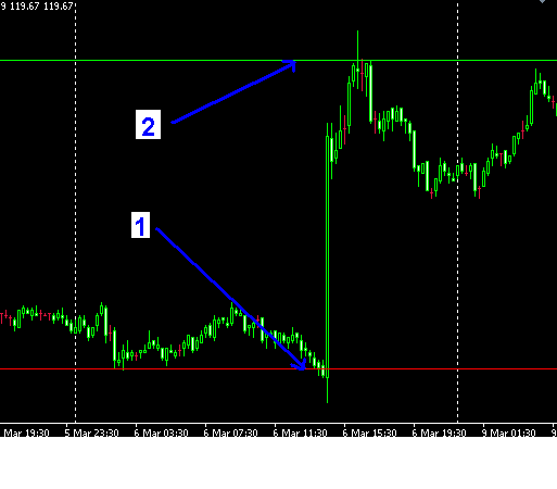 Forex strategies in sinhala