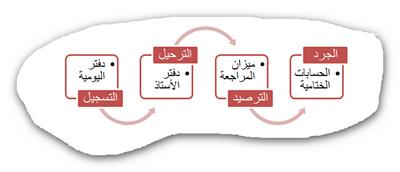 الدورة المحاسبية (Accounting Cycle)