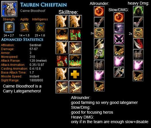 Tauren Chieftain Cairne Bloodhoof Item Build Skill