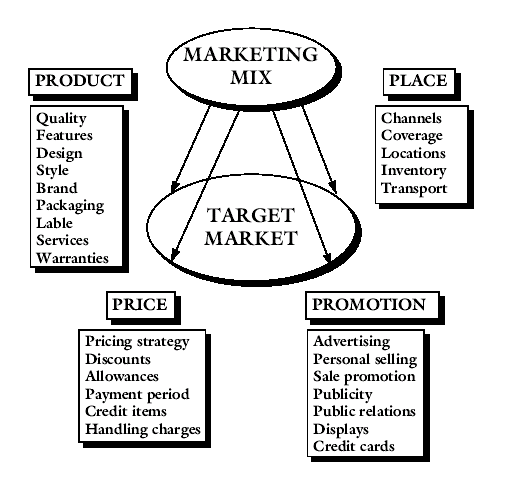 godrej 4ps Welcome to 4 p's - the marketing mix is a business tool used in marketing and by marketers the marketing mix is often crucial when determining a product or brand's offer, and is often associated with the 4 p's: price, product, promotion, and place.