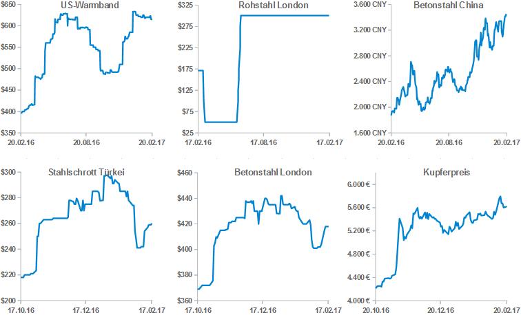 Stahlpreise pro Tonne (1.000 Kg)