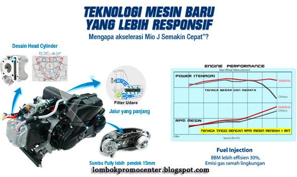 Gambar Mesin Motor Yamaha Mio J Injeksi