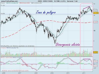 Analisis tecnico-Ebro Foods-7 de julio de 2011