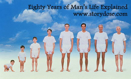 Eighty Years of Man's Life Explained