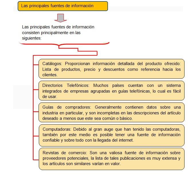 FUENTES DE INFORMACIÓN RESPECTO AL PROVEEDOR