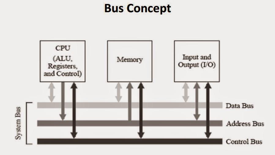 organisasi komputer diagram blok cpu alu clu register dan
