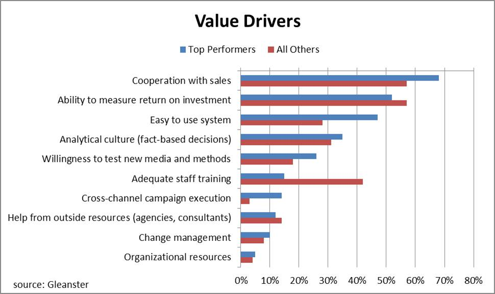 value drivers create greater customer value marketing essay Often, this first hire creates a precedent on product marketing's role and  by  championing the customer, communicating product value, and driving distribution   definition of target customer, pricing strategy create competitive  roles,  which used to be more internal and execution oriented (for the worse.