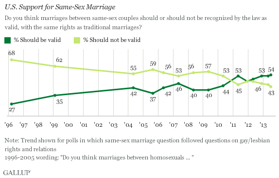 the firouzi files explaining the radical shift in public opinion  in the u s public approval of marriage rights for gay and lesbian couples has increased significantly since the question was first asked in opinion