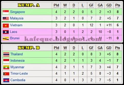 carta+terkini+bola+sepak+sukan+sea+2013+separuh+akhir.jpg