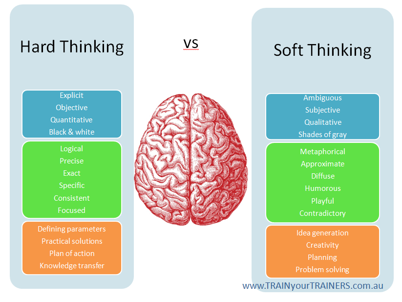 types of thinking skills