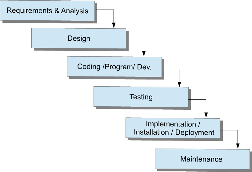 Software development life cycle sdlc vikas thange waterfall advantages ccuart Choice Image