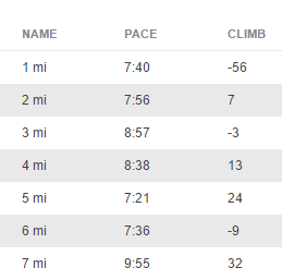 10K Training Run Splits