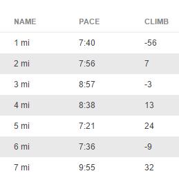 10K Training Run Splits