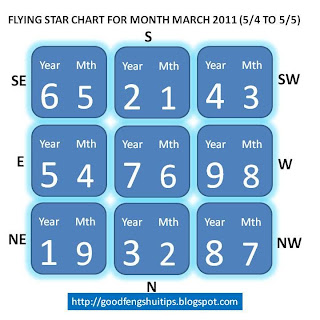 flying star 1,2,3,4,5,6,7,8,9,april 11
