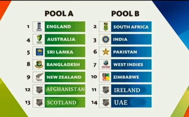 2015cricketworldcupgroupsandschedule - ICC World Cup 2015 Fixtures