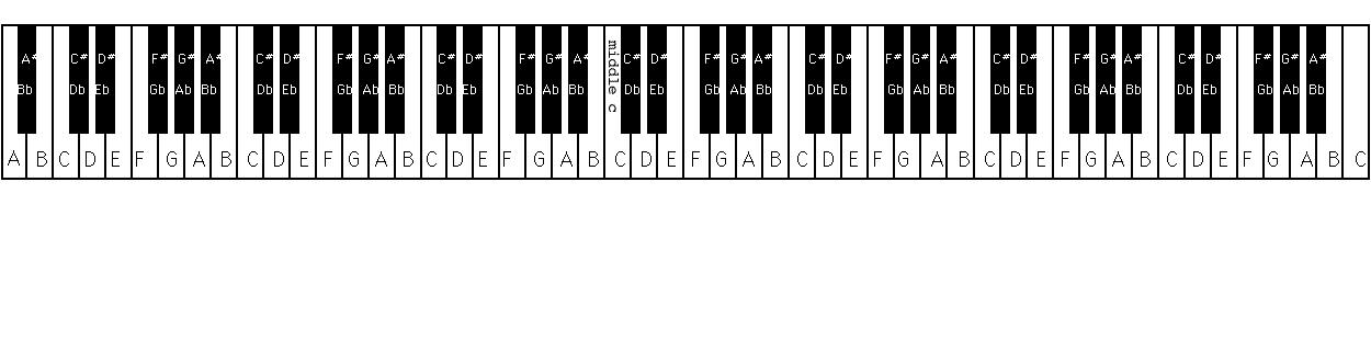Learn all piano keys keyboard