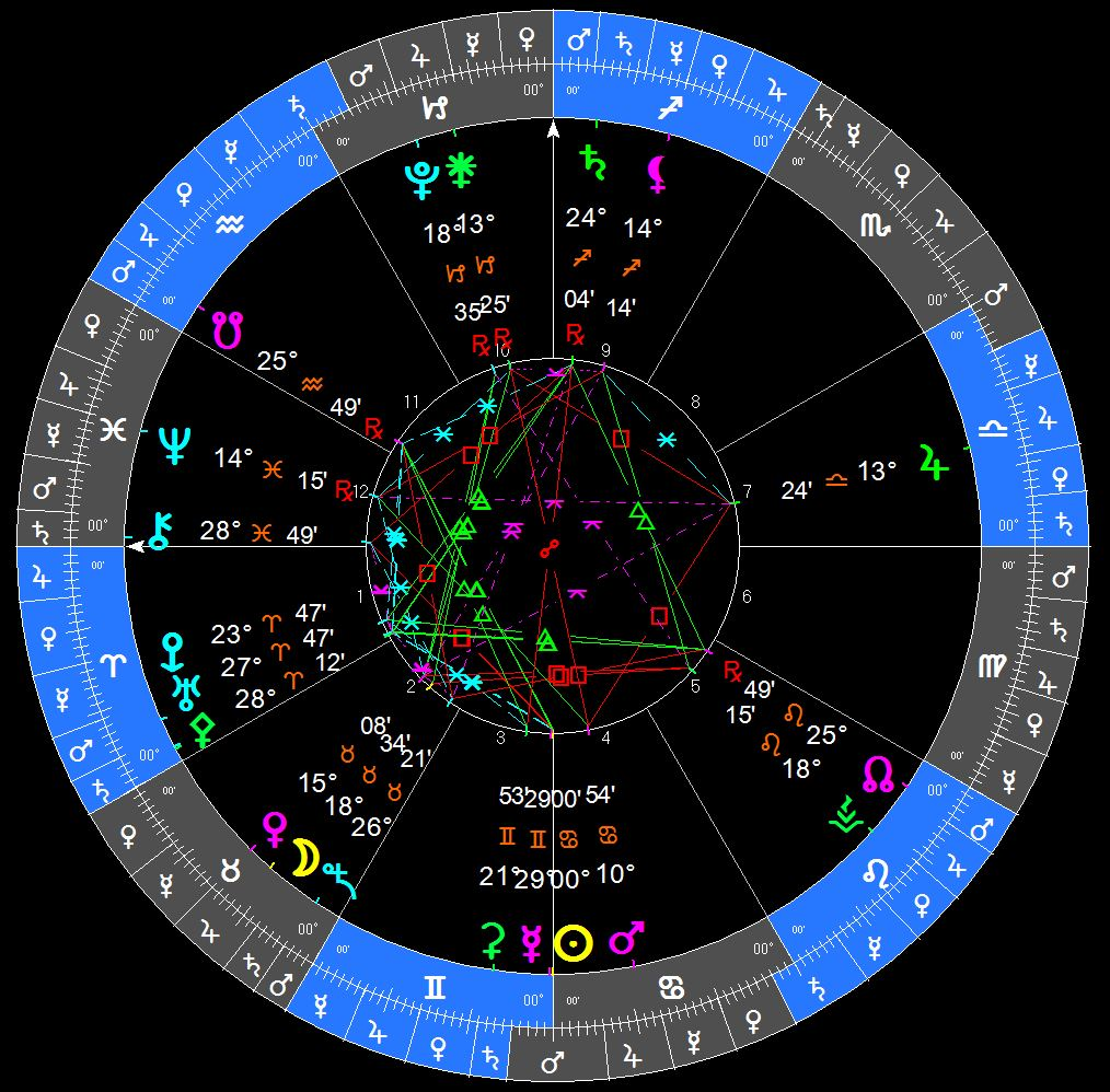 CANCER 2017 INGRESS - June 21, 2017, 4:25 a.m. (UT/+0) (glyph chart)