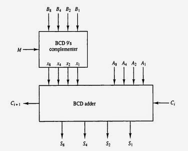 ashan s blog designing a bcd adder subtractor with hdl rh ashanpeiris blogspot com circuit diagram of bcd adder circuit diagram of bcd adder