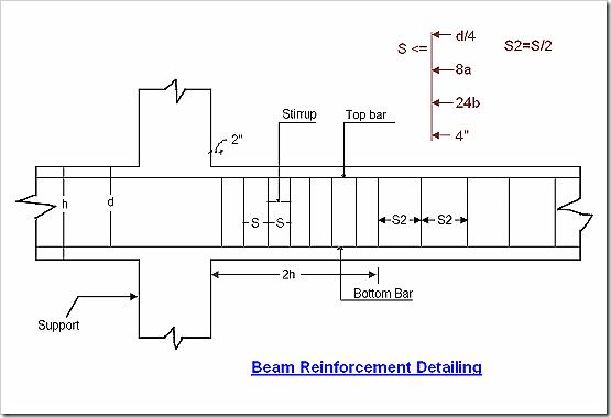 Rcc Beam Detailing : Technical terms about reinforcement a construction
