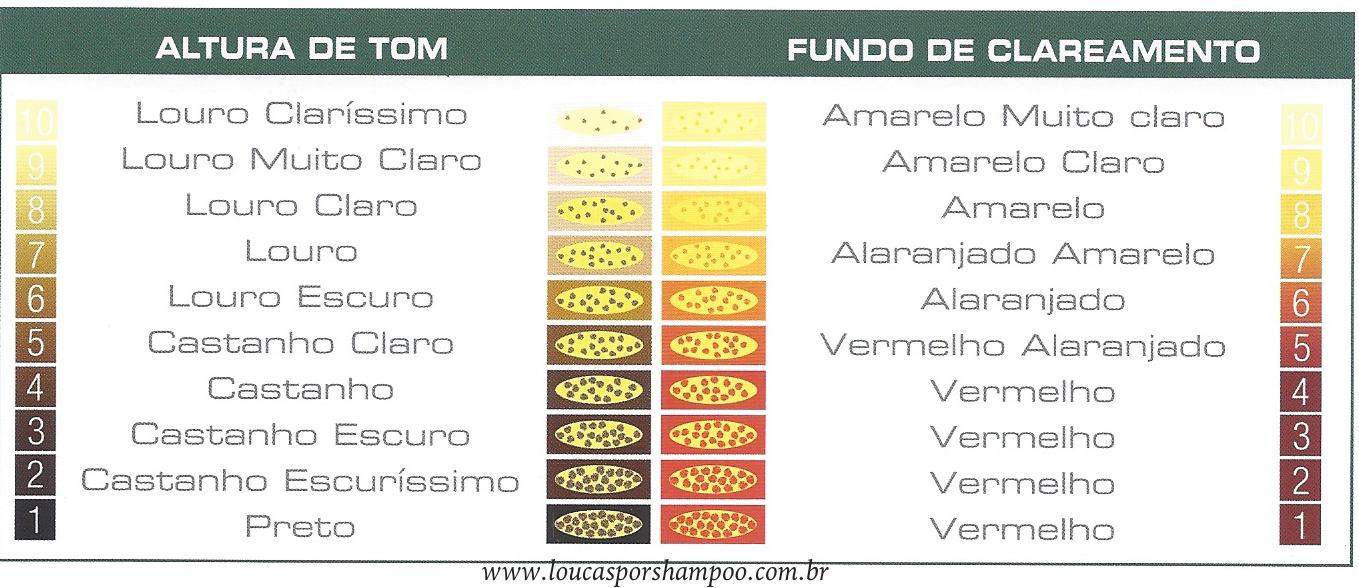 loucasporshampoo Tabela de Fundo de clareamento