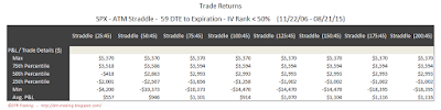 SPX Short Options Straddle 5 Number Summary - 59 DTE - IV Rank < 50 - Risk:Reward 45% Exits